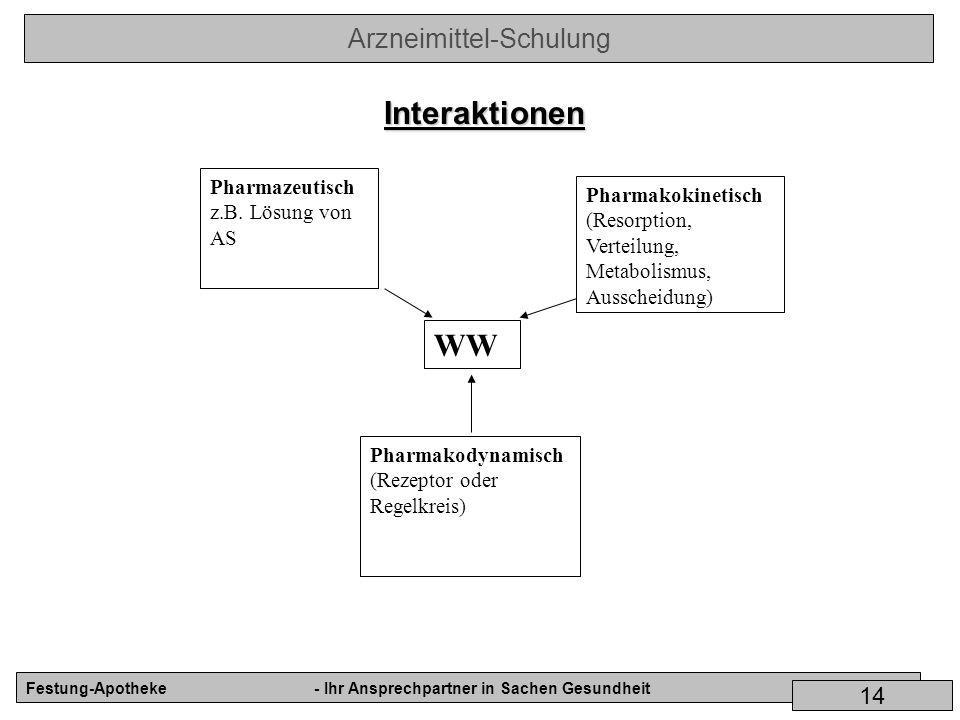 Interaktionen WW Pharmazeutisch Pharmakokinetisch z.B. Lösung von AS