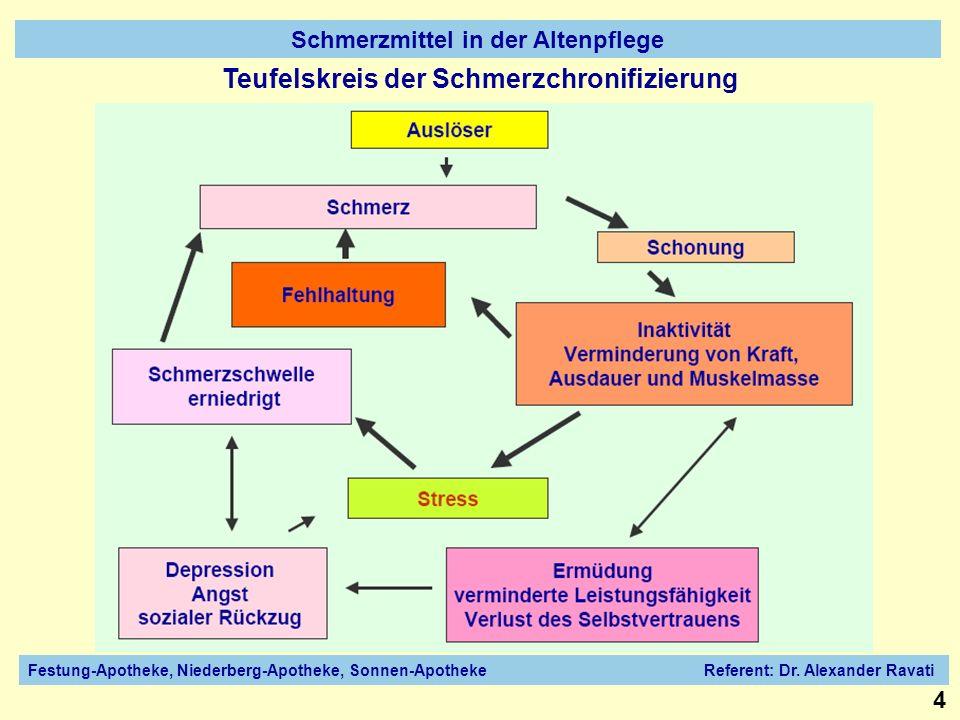 Teufelskreis der Schmerzchronifizierung