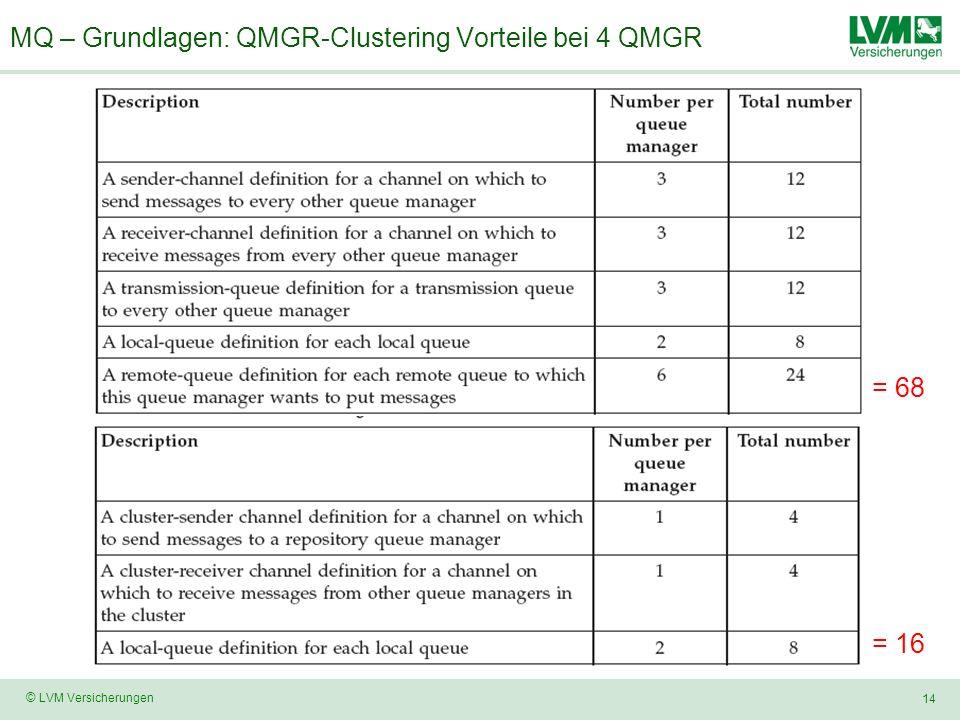MQ – Grundlagen: QMGR-Clustering Vorteile bei 4 QMGR