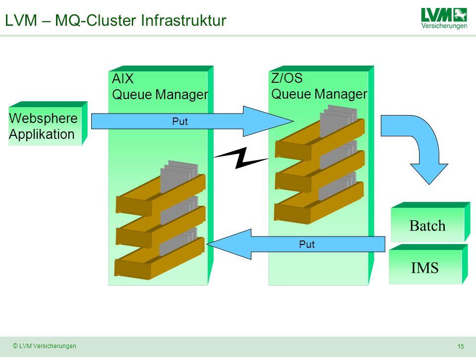 LVM – MQ-Cluster Infrastruktur
