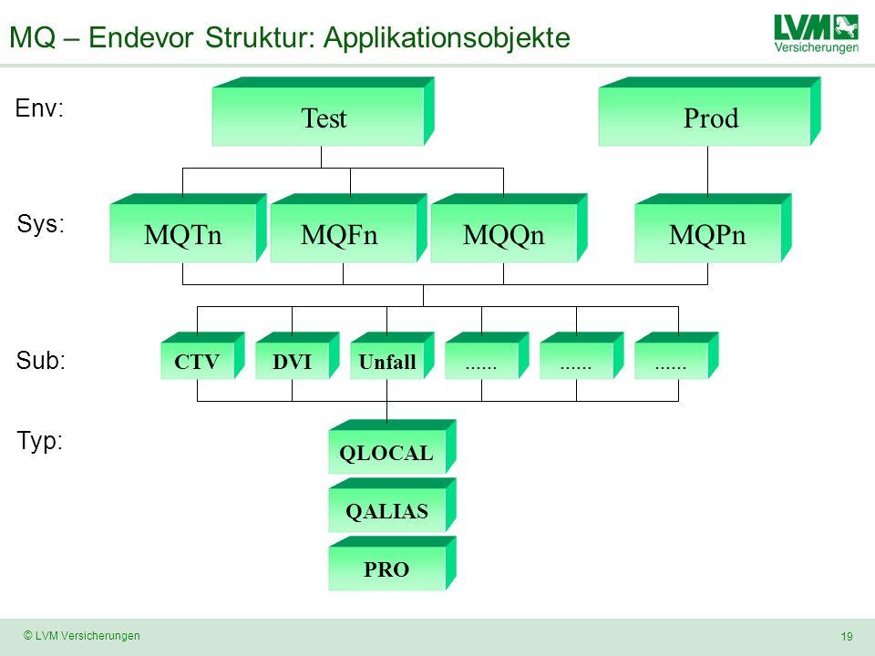 MQ – Endevor Struktur: Applikationsobjekte