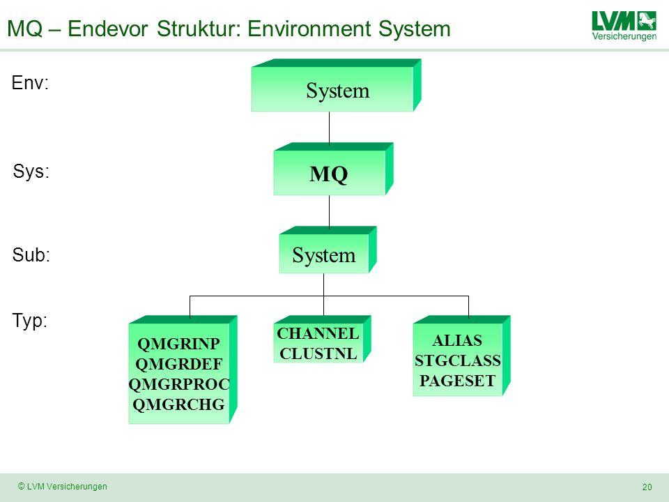 MQ – Endevor Struktur: Environment System