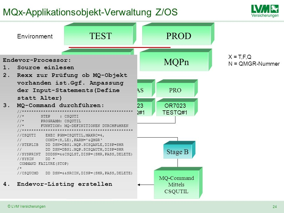 MQx-Applikationsobjekt-Verwaltung Z/OS