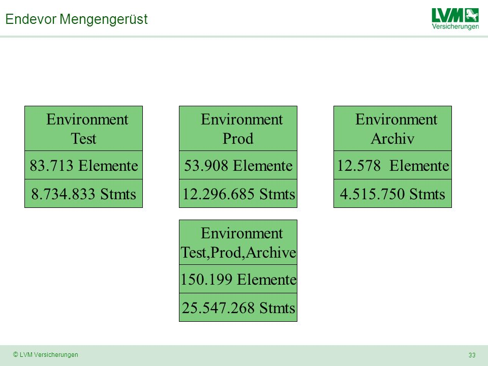 Environment Test 83.713 Elemente 8.734.833 Stmts Environment Prod