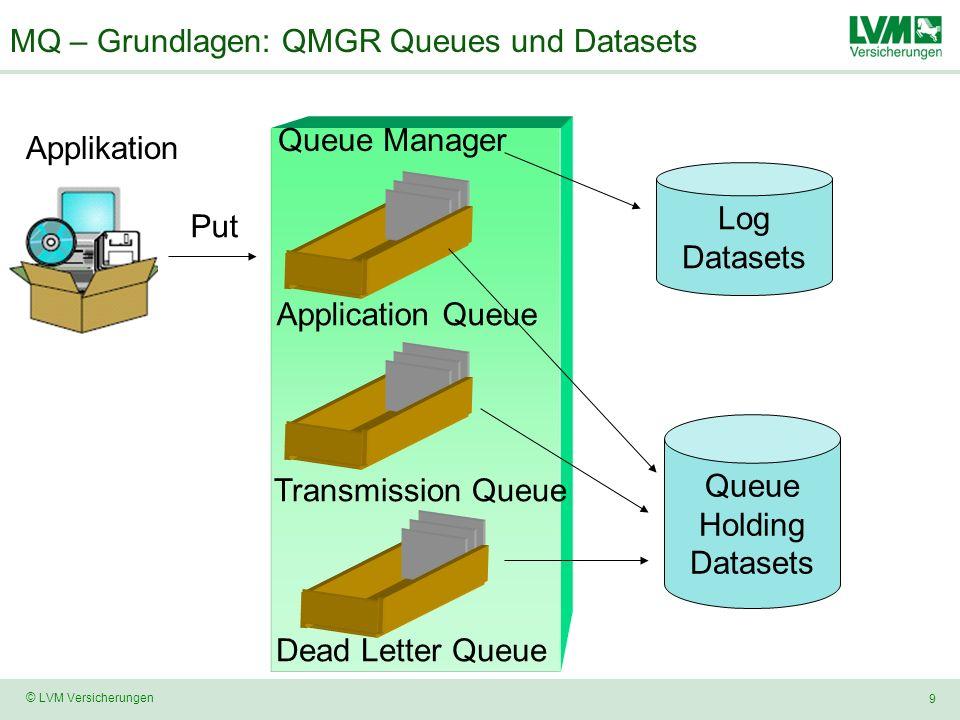 MQ – Grundlagen: QMGR Queues und Datasets
