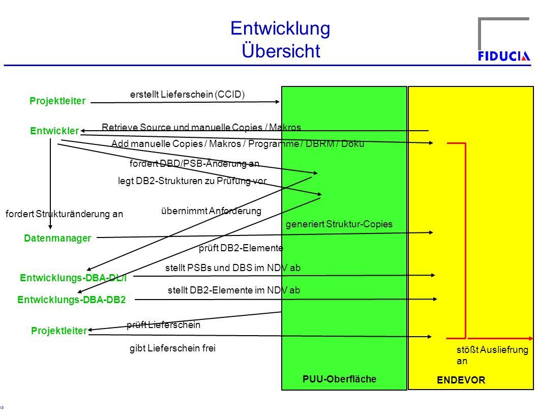 Entwicklung Übersicht erstellt Lieferschein (CCID) Projektleiter