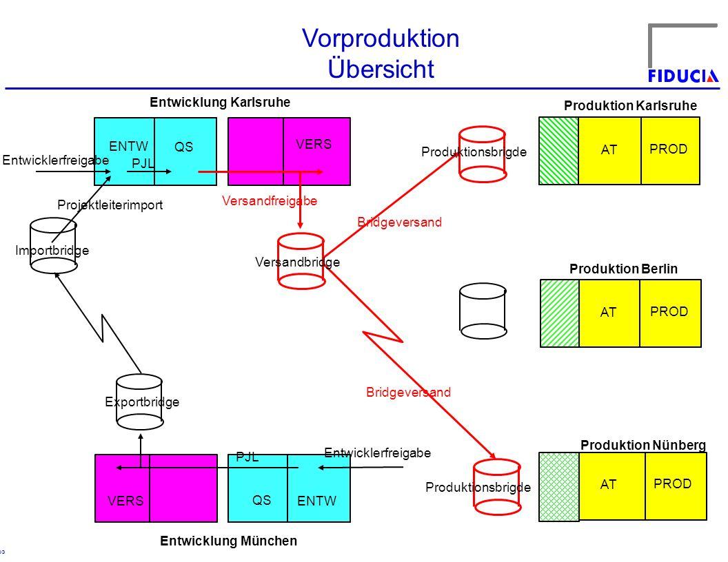 Vorproduktion Übersicht Entwicklung Karlsruhe Produktion Karlsruhe