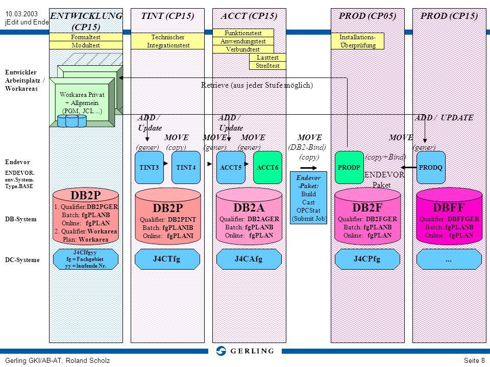 DB2P DB2P DB2A DB2F DBFF ENTWICKLUNG (CP15) TINT (CP15) ACCT (CP15)