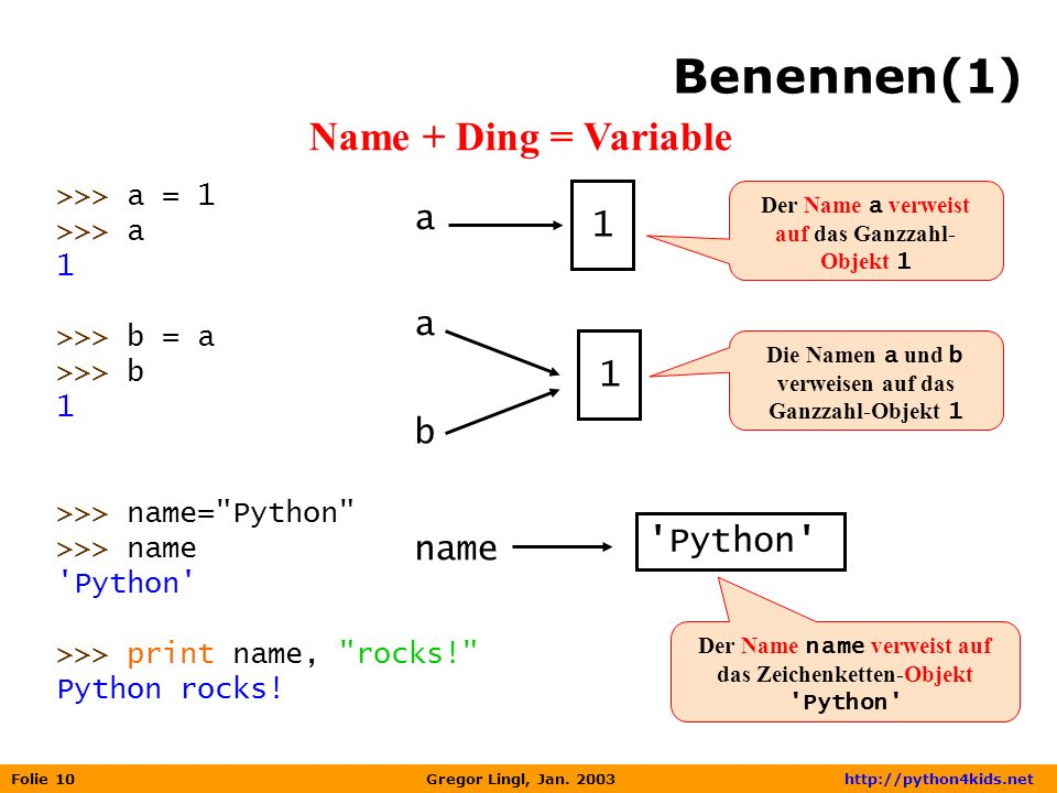 Benennen(1) Name + Ding = Variable a 1 a 1 b Python name