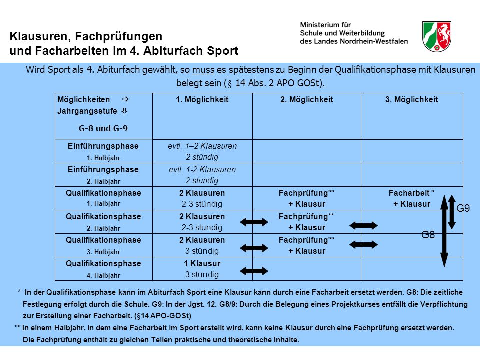 Klausuren, Fachprüfungen und Facharbeiten im 4. Abiturfach Sport