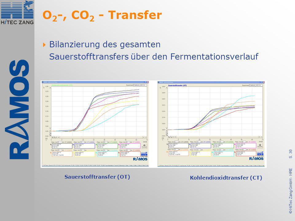 O2-, CO2 - Transfer Bilanzierung des gesamten