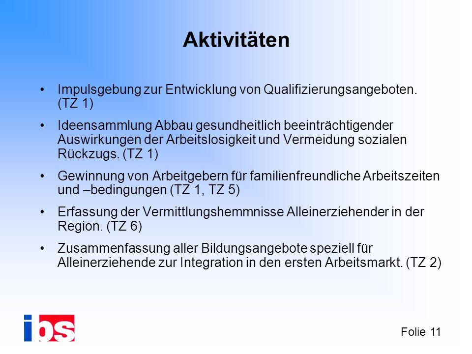 Aktivitäten Impulsgebung zur Entwicklung von Qualifizierungsangeboten. (TZ 1)