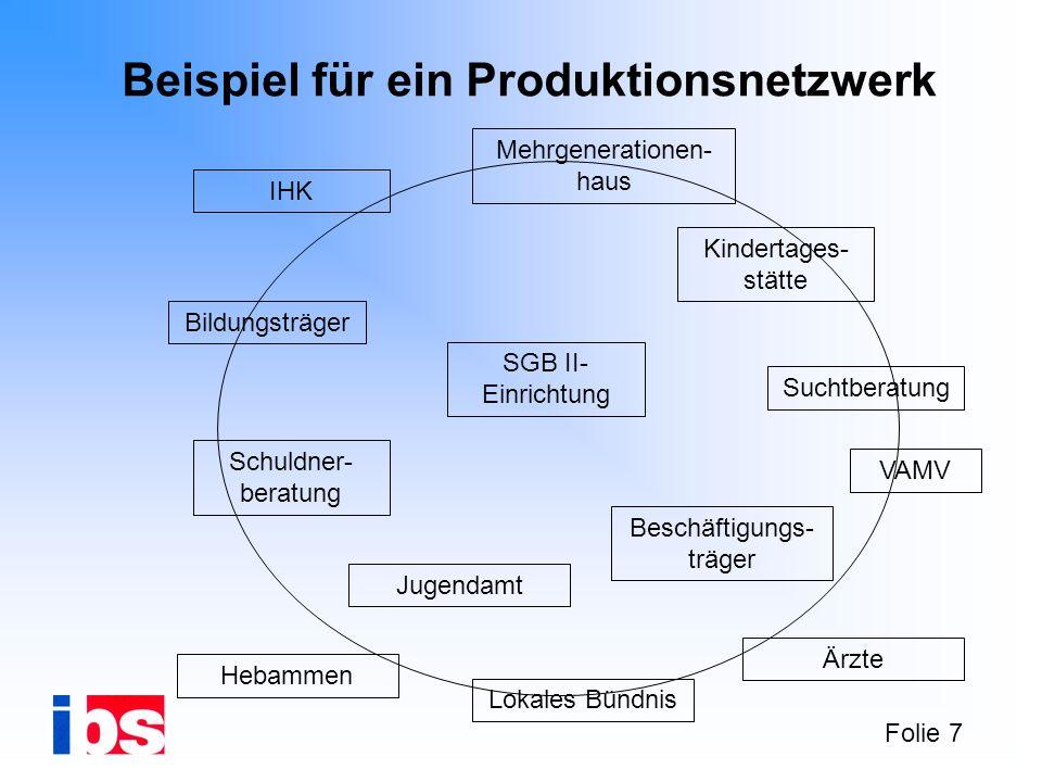 Beispiel für ein Produktionsnetzwerk