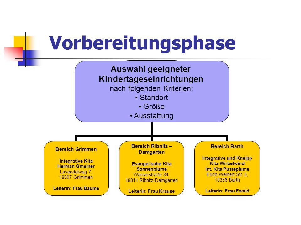 Vorbereitungsphase Auswahl geeigneter Kindertageseinrichtungen