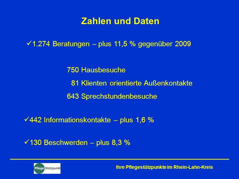 Zahlen und Daten 1.274 Beratungen – plus 11,5 % gegenüber 2009