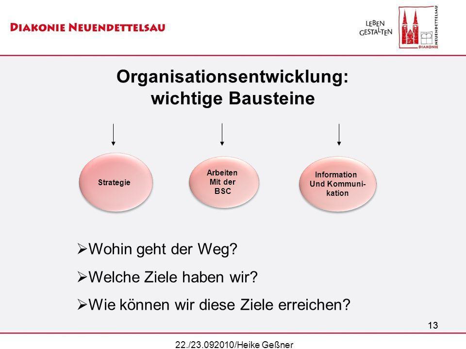 Organisationsentwicklung: wichtige Bausteine