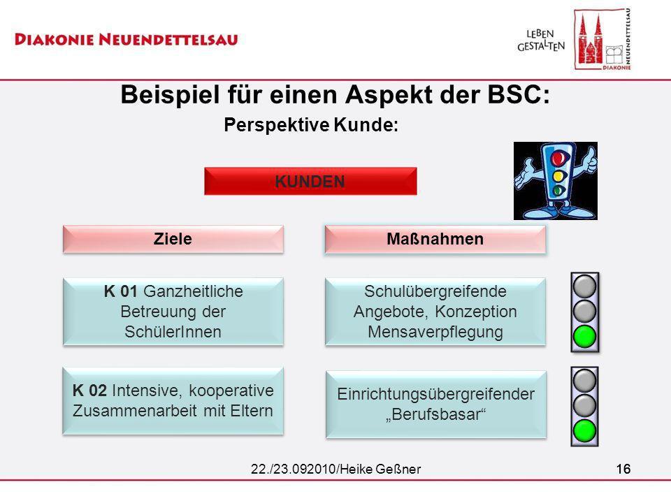 Beispiel für einen Aspekt der BSC: