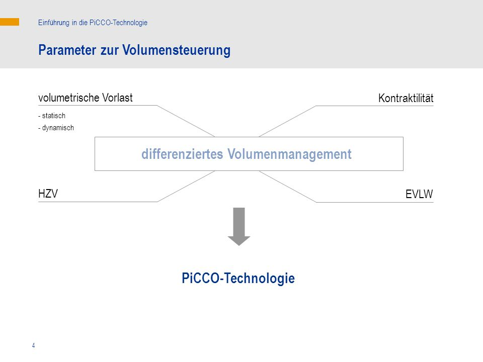 differenziertes Volumenmanagement