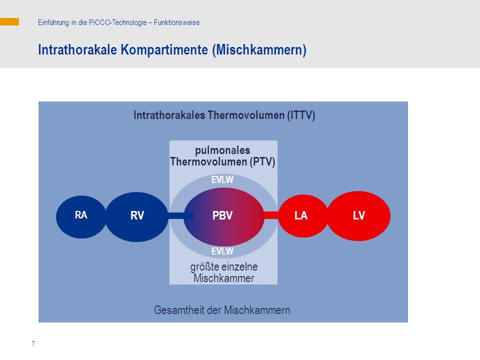 Intrathorakales Thermovolumen (ITTV) pulmonales Thermovolumen (PTV)