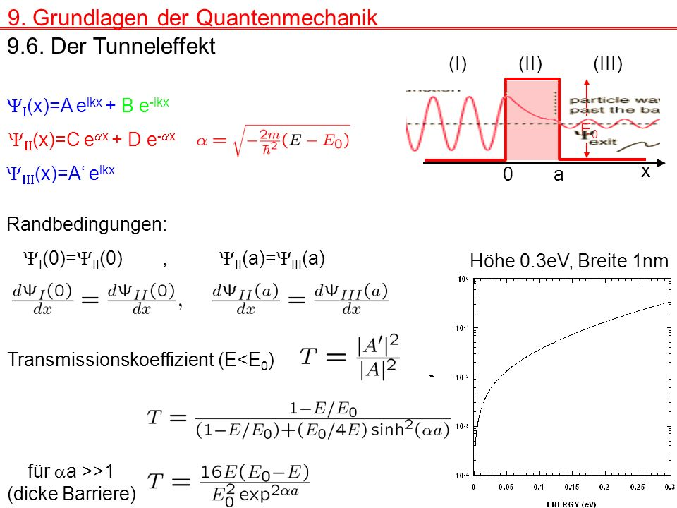 9. Grundlagen der Quantenmechanik 9.6. Der Tunneleffekt