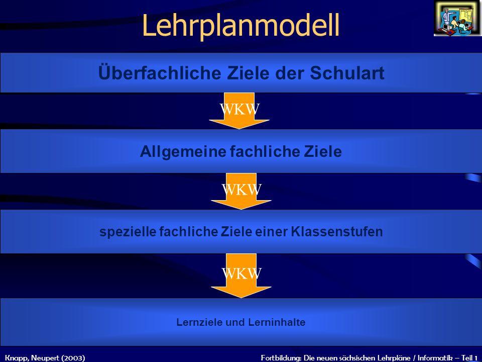 Lehrplanmodell Überfachliche Ziele der Schulart WKW