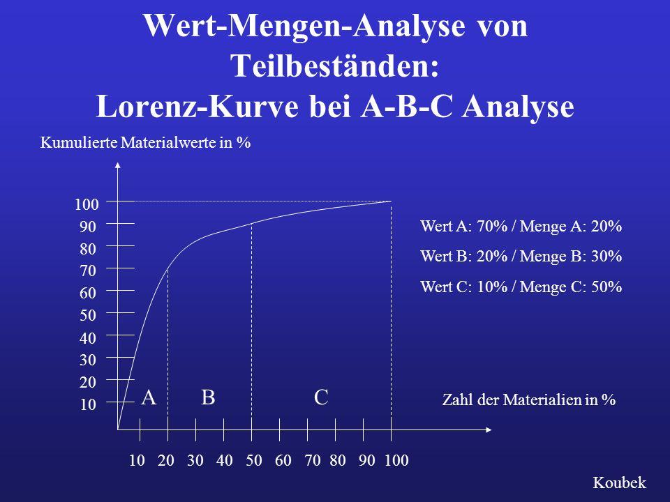 Wert-Mengen-Analyse von Teilbeständen: Lorenz-Kurve bei A-B-C Analyse