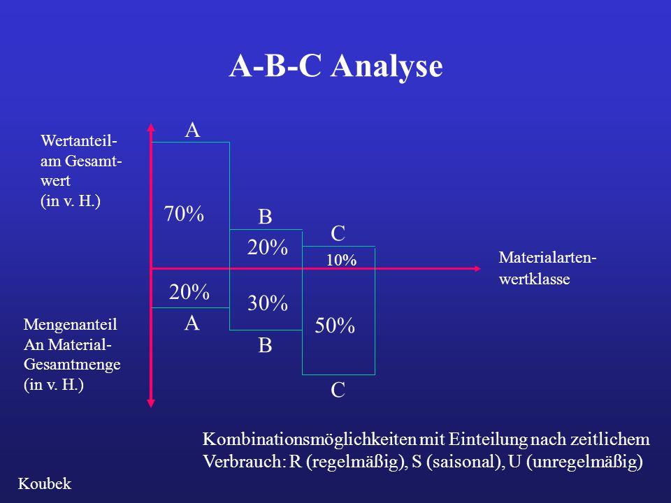 A-B-C Analyse A 70% B C 20% 20% 30% A 50% B C