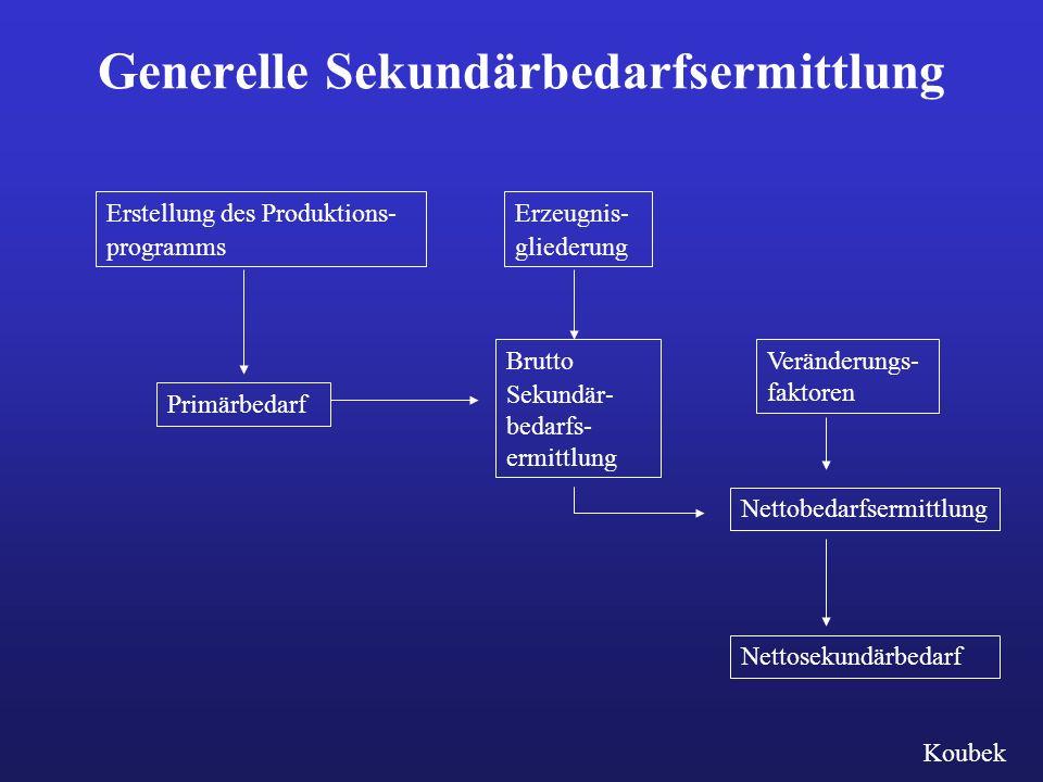 Generelle Sekundärbedarfsermittlung