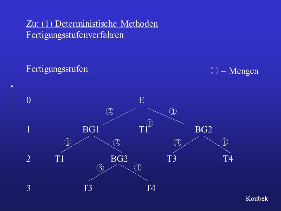 Zu: (1) Deterministische Methoden Fertigungsstufenverfahren