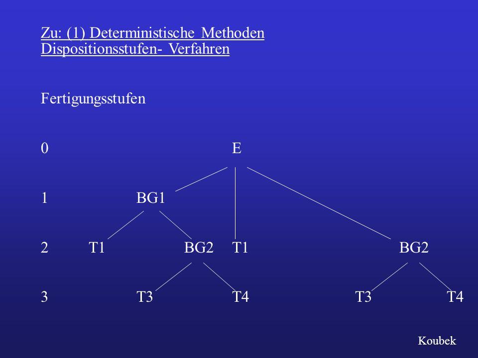 Zu: (1) Deterministische Methoden Dispositionsstufen- Verfahren