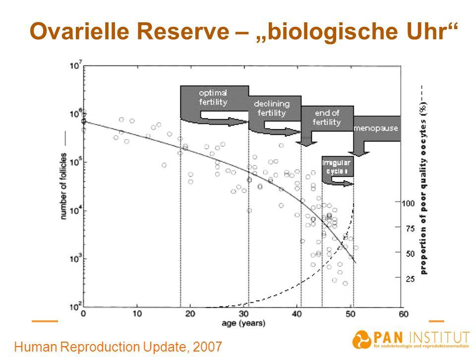 """Ovarielle Reserve – """"biologische Uhr"""