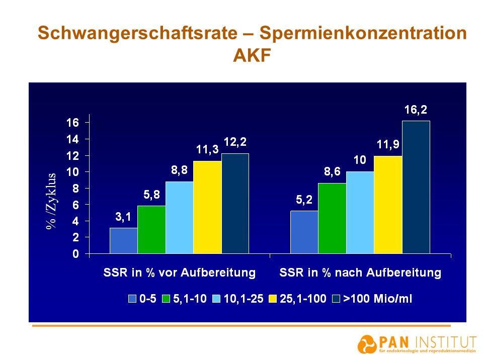 Schwangerschaftsrate – Spermienkonzentration AKF