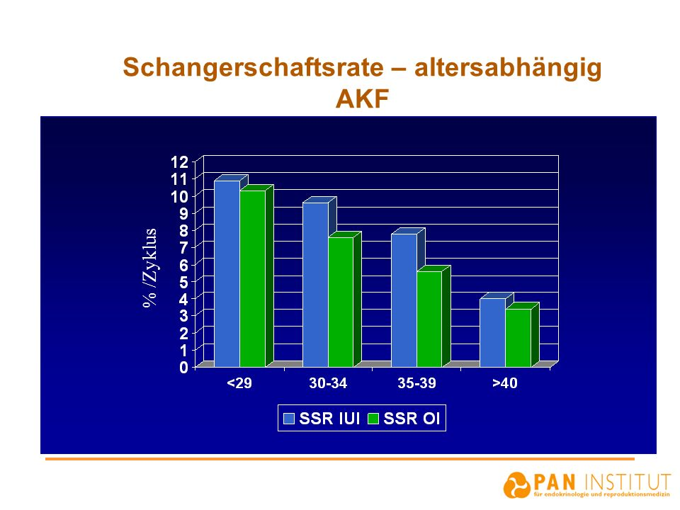 Schangerschaftsrate – altersabhängig AKF