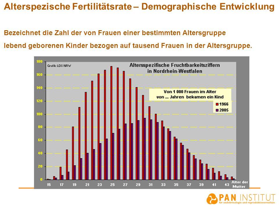 Alterspezische Fertilitätsrate – Demographische Entwicklung