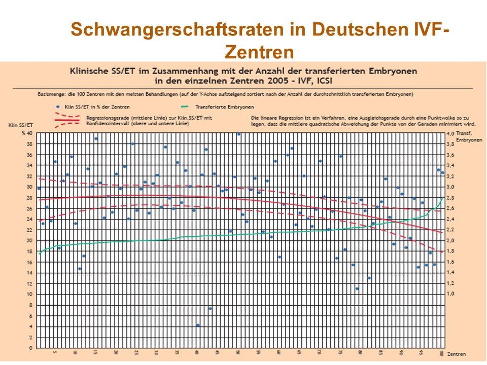 Schwangerschaftsraten in Deutschen IVF-Zentren