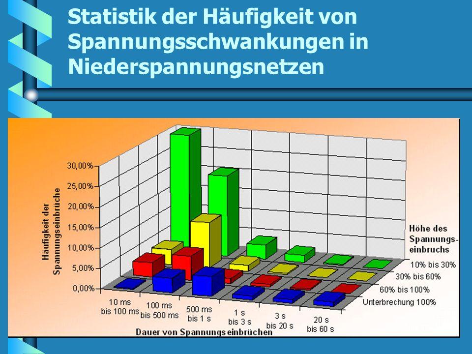 Statistik der Häufigkeit von Spannungsschwankungen in Niederspannungsnetzen