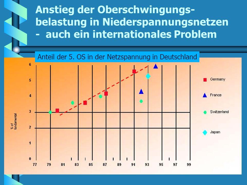 Anstieg der Oberschwingungs- belastung in Niederspannungsnetzen - auch ein internationales Problem