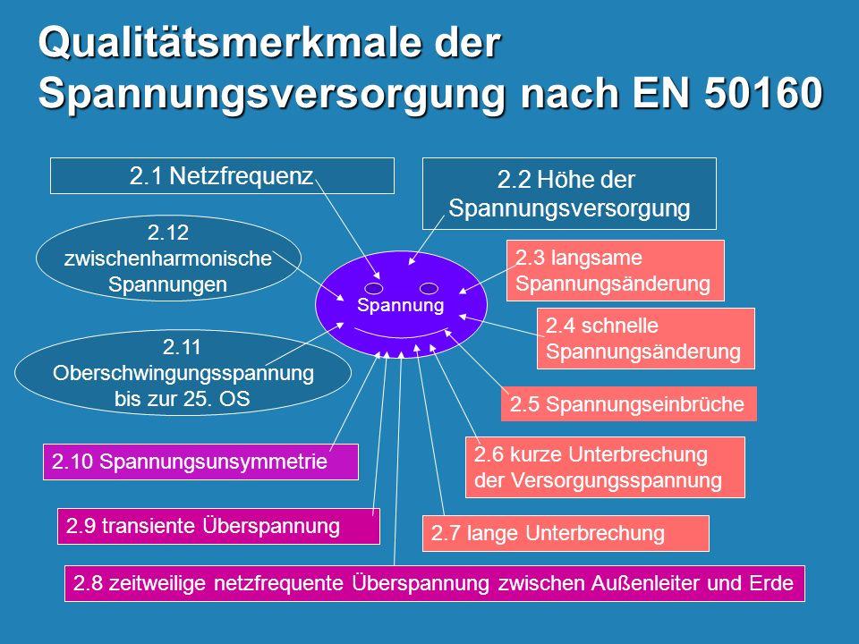 Qualitätsmerkmale der Spannungsversorgung nach EN 50160
