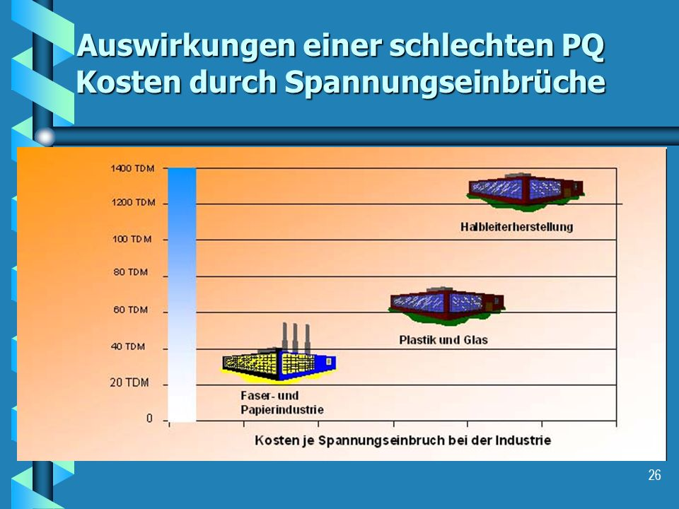 Auswirkungen einer schlechten PQ Kosten durch Spannungseinbrüche