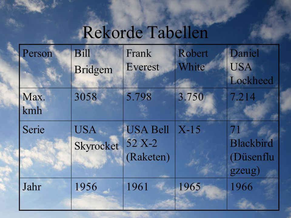 Rekorde Tabellen Person Bill Bridgem Frank Everest Robert White