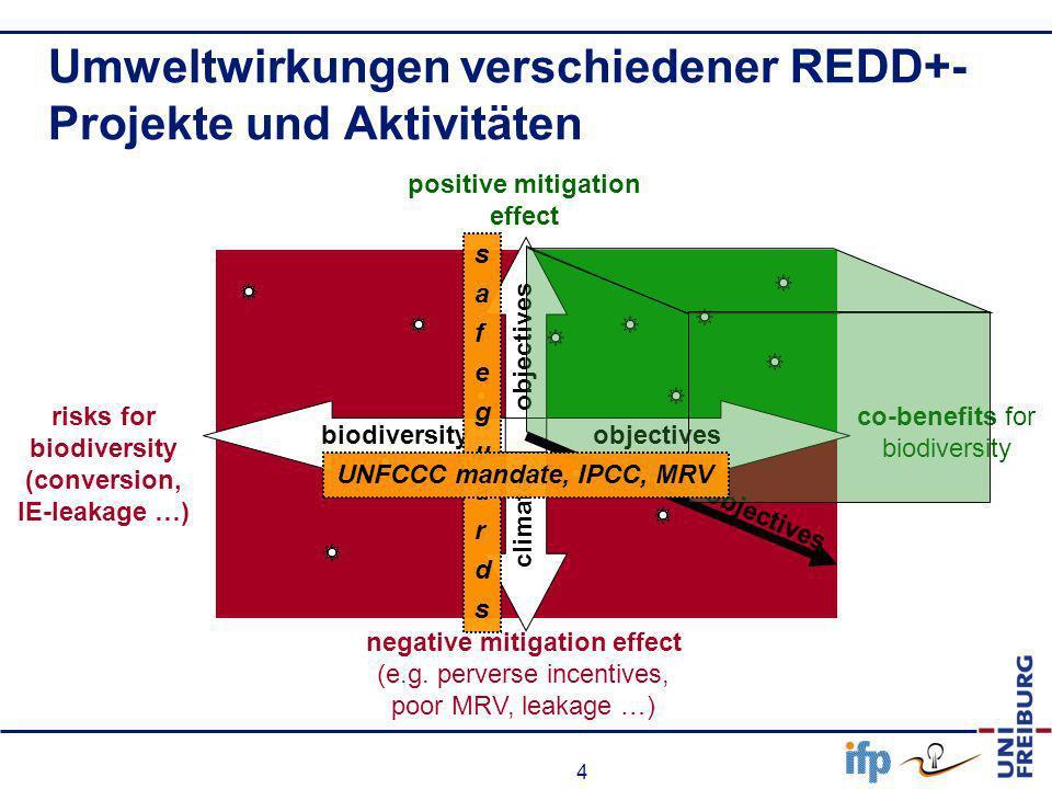 Umweltwirkungen verschiedener REDD+-Projekte und Aktivitäten