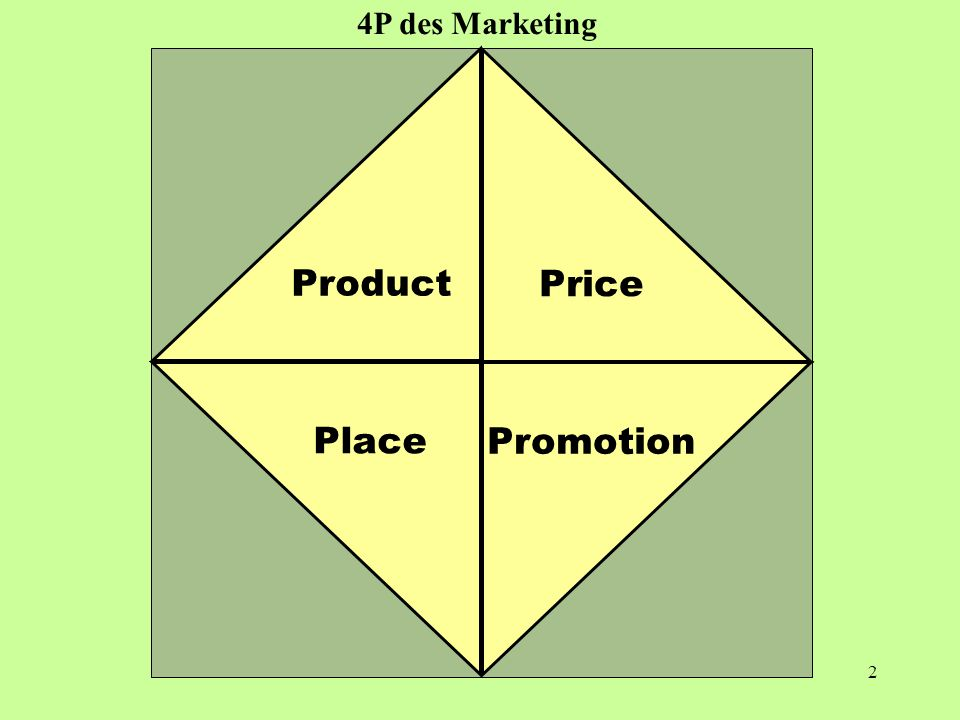4 P Product Price Place Promotion 4P des Marketing