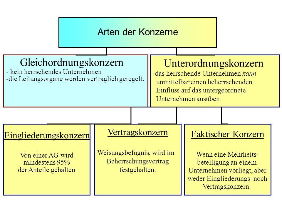 Gleichordnungskonzern Unterordnungskonzern