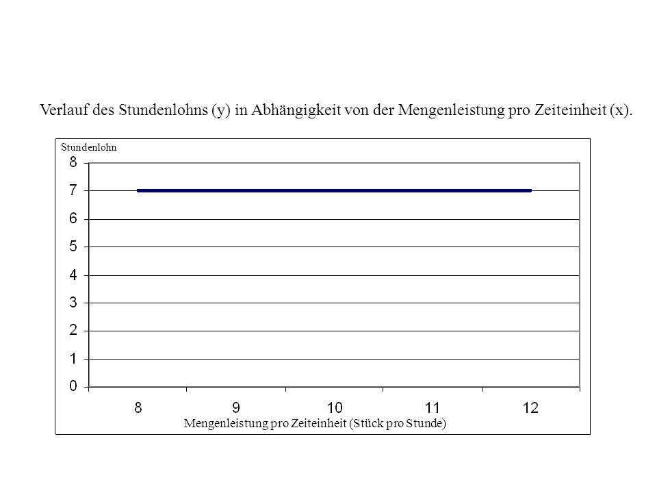 Verlauf des Stundenlohns (y) in Abhängigkeit von der Mengenleistung pro Zeiteinheit (x).