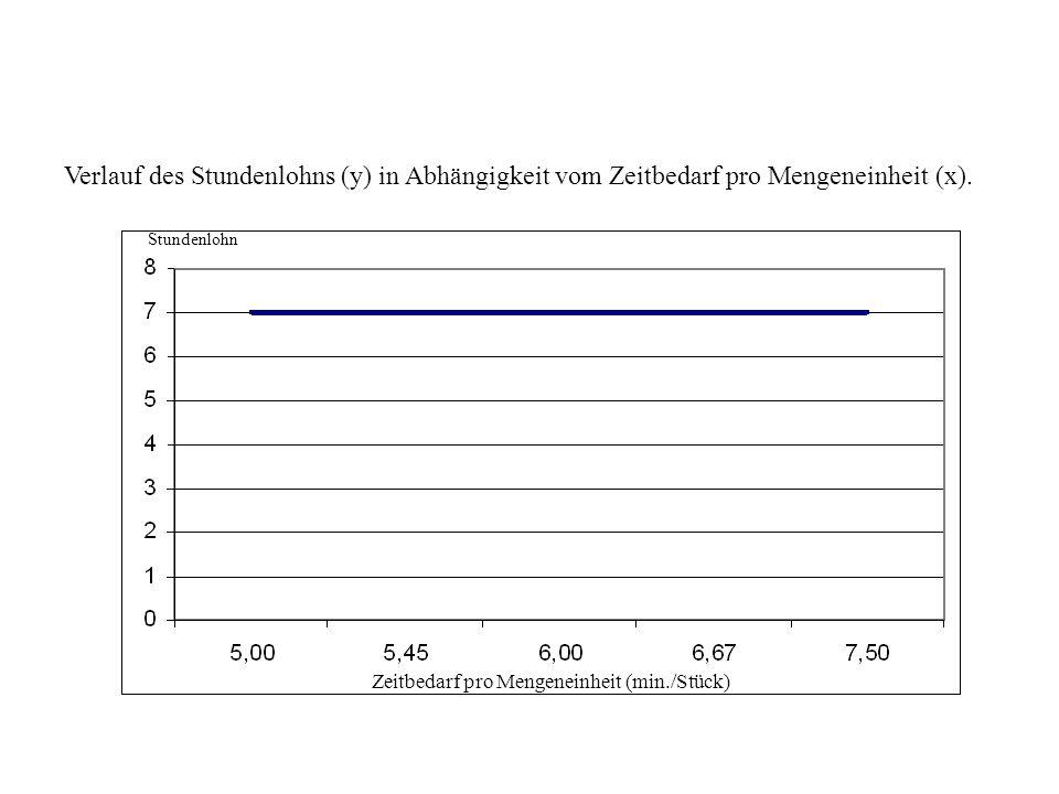 Verlauf des Stundenlohns (y) in Abhängigkeit vom Zeitbedarf pro Mengeneinheit (x).