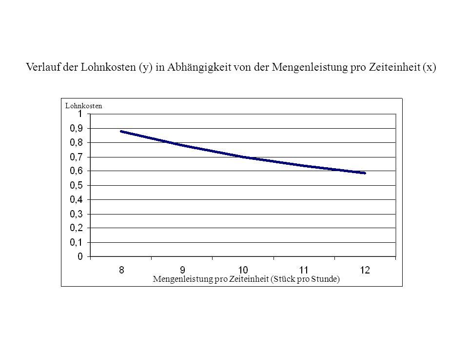 Verlauf der Lohnkosten (y) in Abhängigkeit von der Mengenleistung pro Zeiteinheit (x)