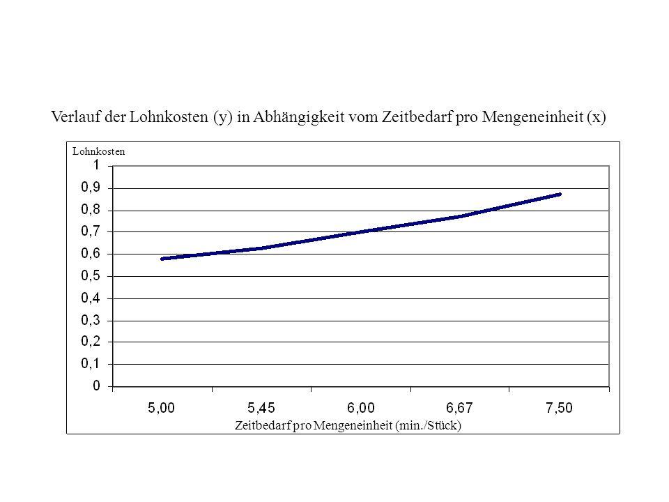 Verlauf der Lohnkosten (y) in Abhängigkeit vom Zeitbedarf pro Mengeneinheit (x)