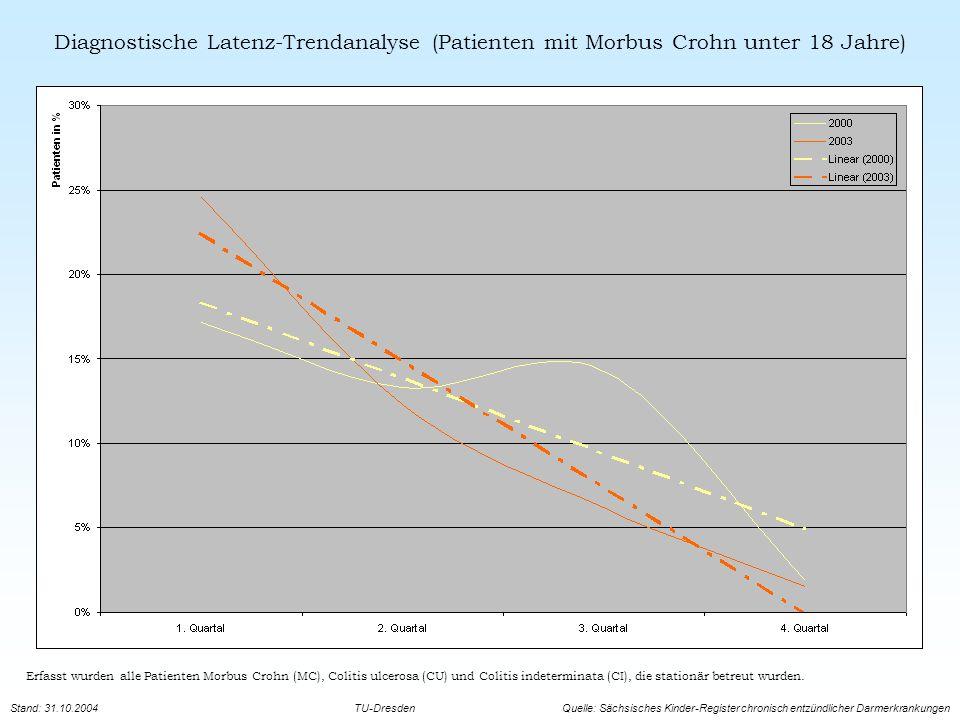 Diagnostische Latenz-Trendanalyse (Patienten mit Morbus Crohn unter 18 Jahre)