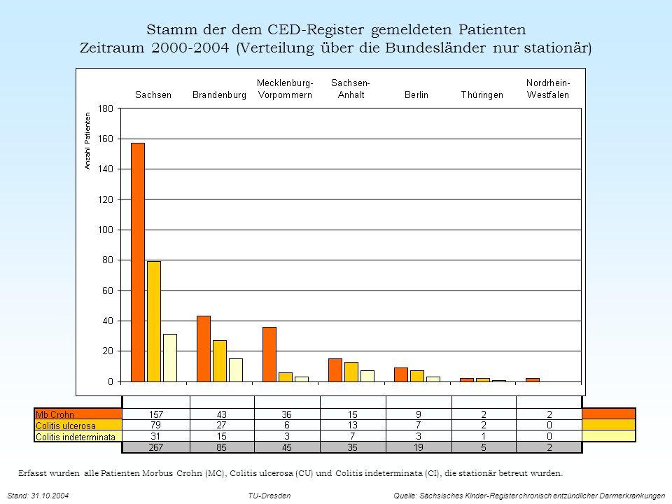 Stamm der dem CED-Register gemeldeten Patienten