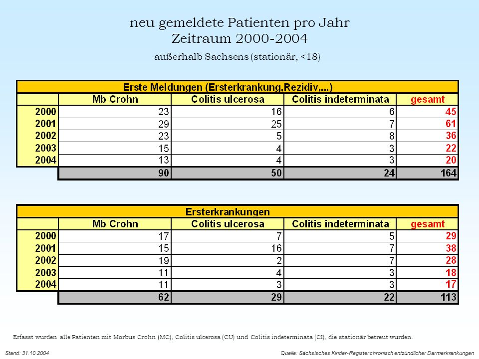 neu gemeldete Patienten pro Jahr Zeitraum 2000-2004